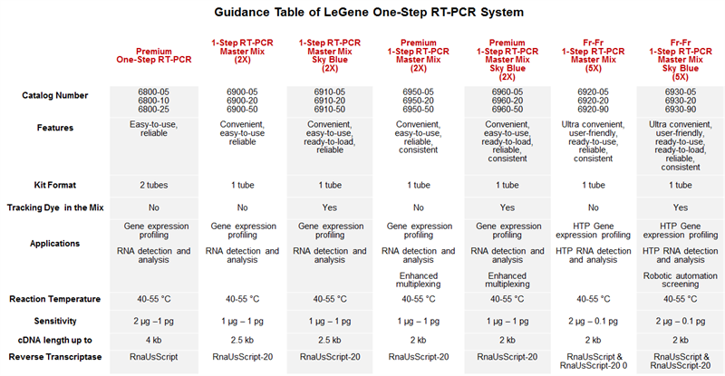1-Step RT-PCR Guidance Table