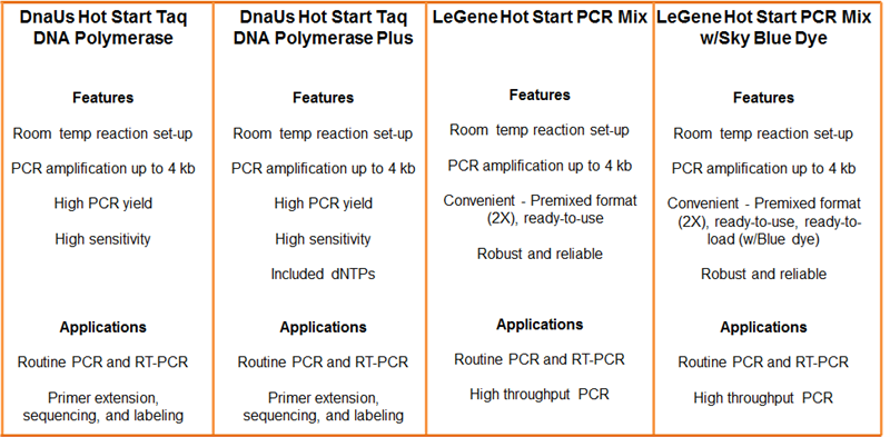 Selection Choice for Hot Start PCR