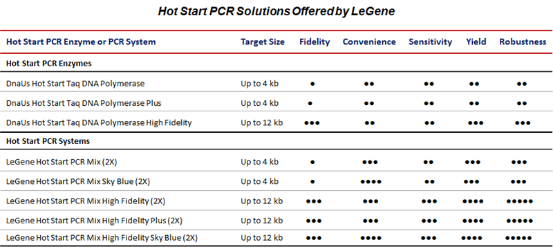 Hot Start PCR Sloution Guidance Table