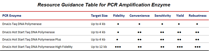 PCR Enzymes Resource Table