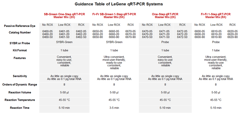 Guidance Table for 1-Step RT-qPCR Systems