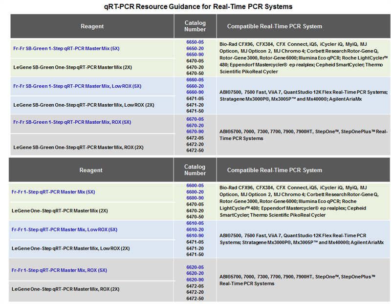 1-Step RT-qPCR Resource Guidance Table